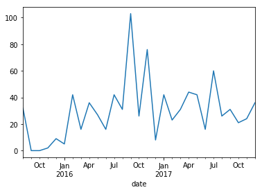 Commits by month